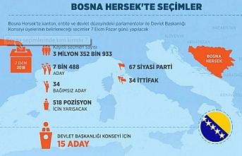 Bosna seçimlerinde kim kimdir ?