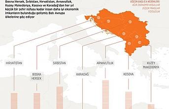 Balkan ülkeleri iş gücünü Batı Avrupa'ya kaptırıyor