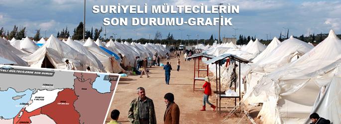 Suriyeli mültecilerin son durumu-HARİTA