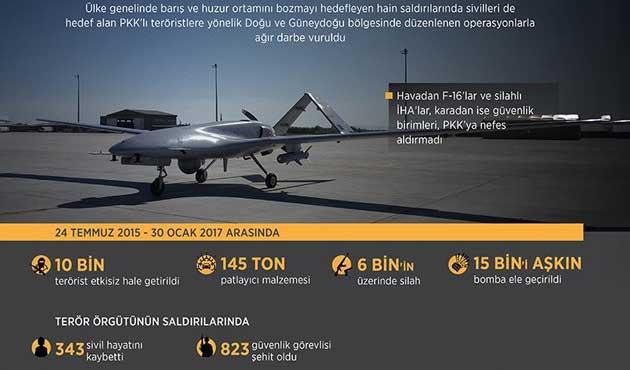 Çözüm sürecinden sonraki 557 günde PKK'ya ağır darbe
