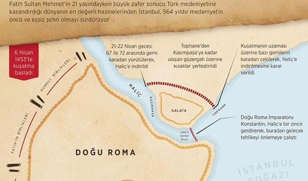 Konstantinopolis'ten İstanbul'a dönüşümün 564. yılı