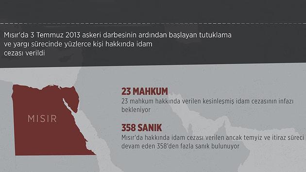 Mısır'da darbe sonrası idam cezaları ve infazlar | GRAFİKLİ