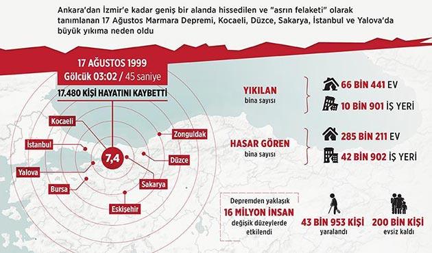 17 Ağustos'taki Marmara Depremi'nin üzerinden 18 yıl geçti