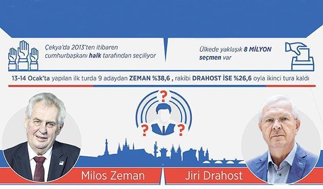 AB-Rusya çekişmesi Çekya seçimlerine de yansıdı | GRAFİK