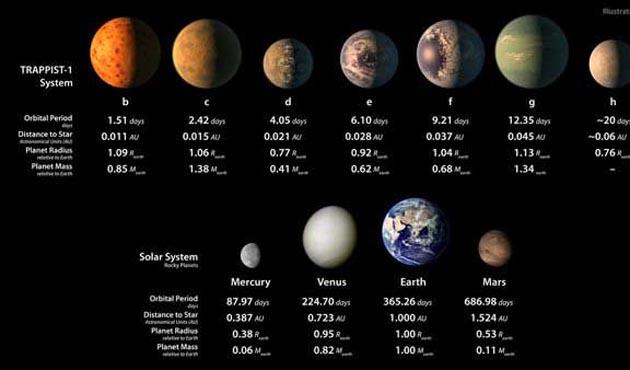 TRAPPIST-1 gezegenlerinde bol miktarda su olabilir