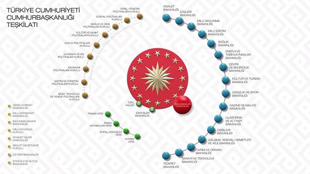 24 Haziran sonrası yeni sistemle Türkiye'yi neler bekliyor   GRAFİK