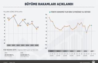 Türkiye, yılın ikinci çeyreğinde beklentinin...