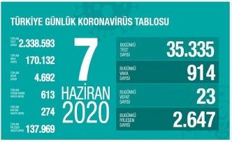 7 Haziran: Kovid-19 tedavisi tamamlananların sayısı 137 bin 969 oldu