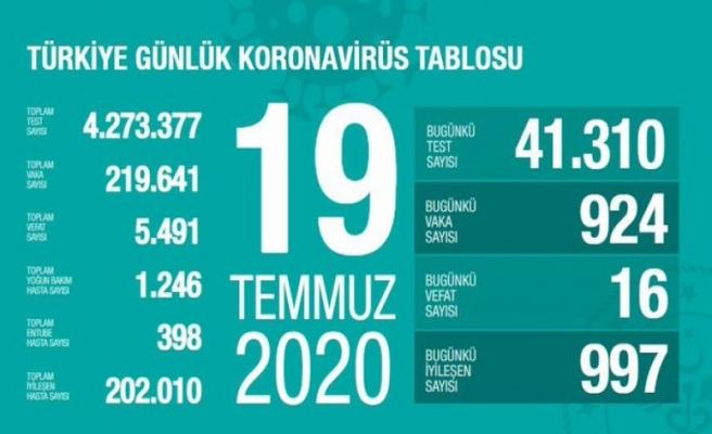 19 Temmuz Kovid-19 rakamları açıklandı