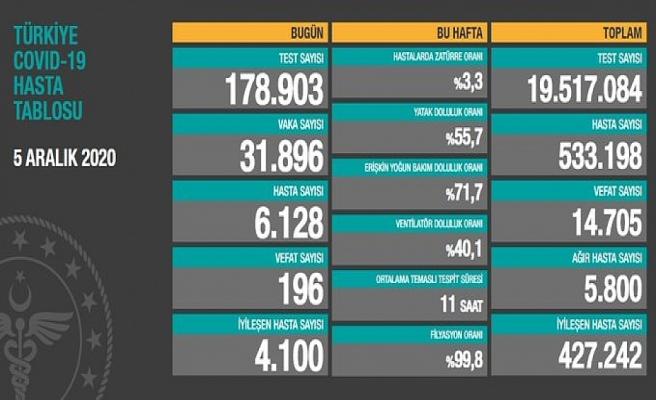 Türkiye'de vefat ve ağır hasta sayısında artış