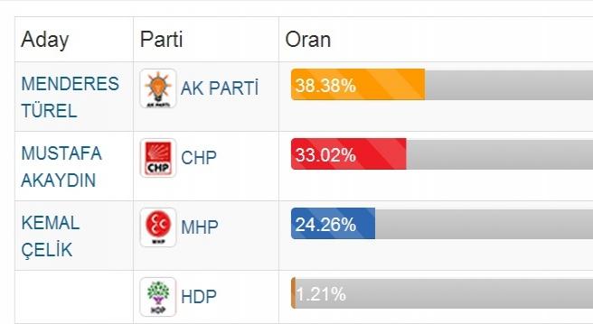 Ak Parti Antalya'yı geri alıyor