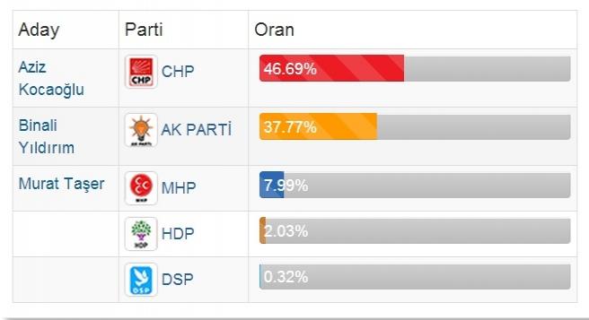 İzmir'de CHP yüzde 9 farkla önde