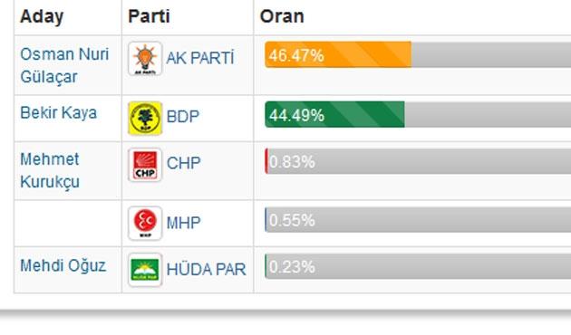 Van'da AK Parti ve BDP başa baş gidiyor