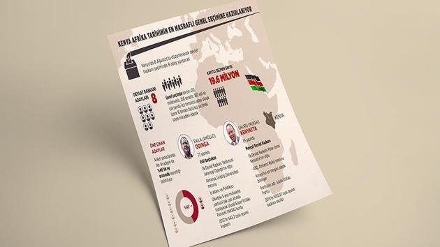 Kenya, Afrika tarihinin en masraflı genel seçimine hazırlanıyor