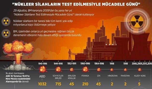 'Nükleer Silahların Test Edilmesiyle Mücadele Günü'