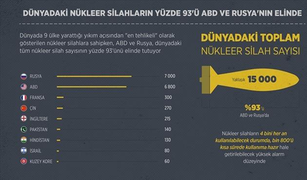 Dünyadaki nükleer silahların yüzde 95'i ABD ve Rusya'nın