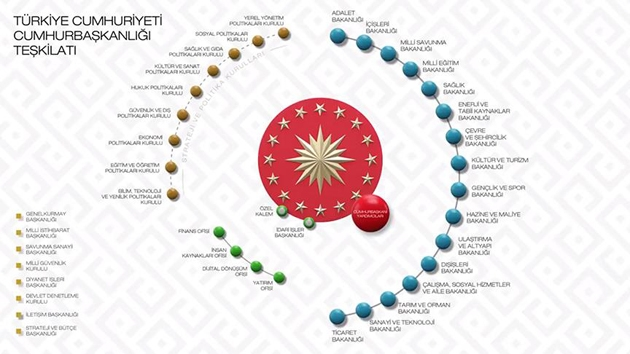 24 Haziran sonrası yeni sistemle Türkiye'yi neler bekliyor | GRAFİK